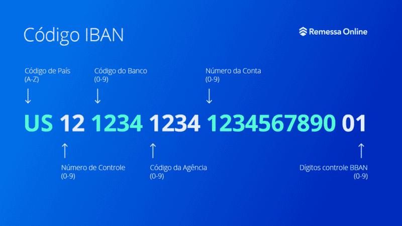 C# Validar IBAN con .NET